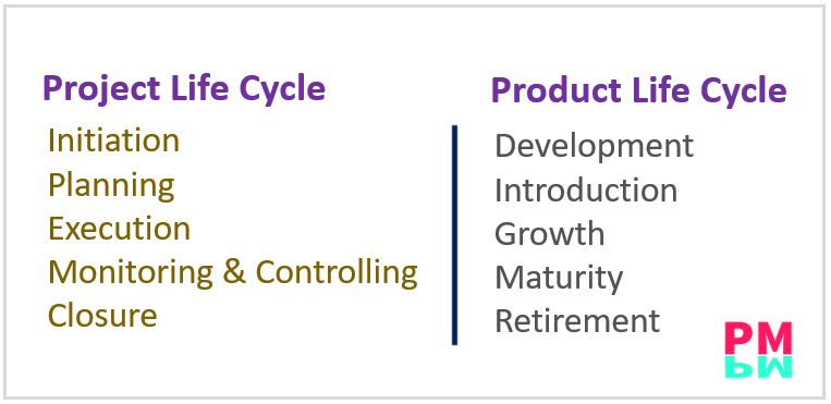 Project & Product Life Cycle